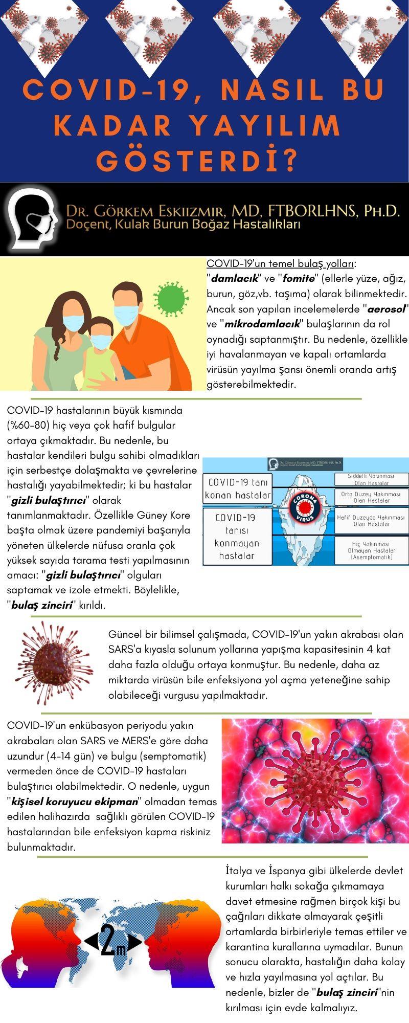 Covid-19 Niye Yayıldı
